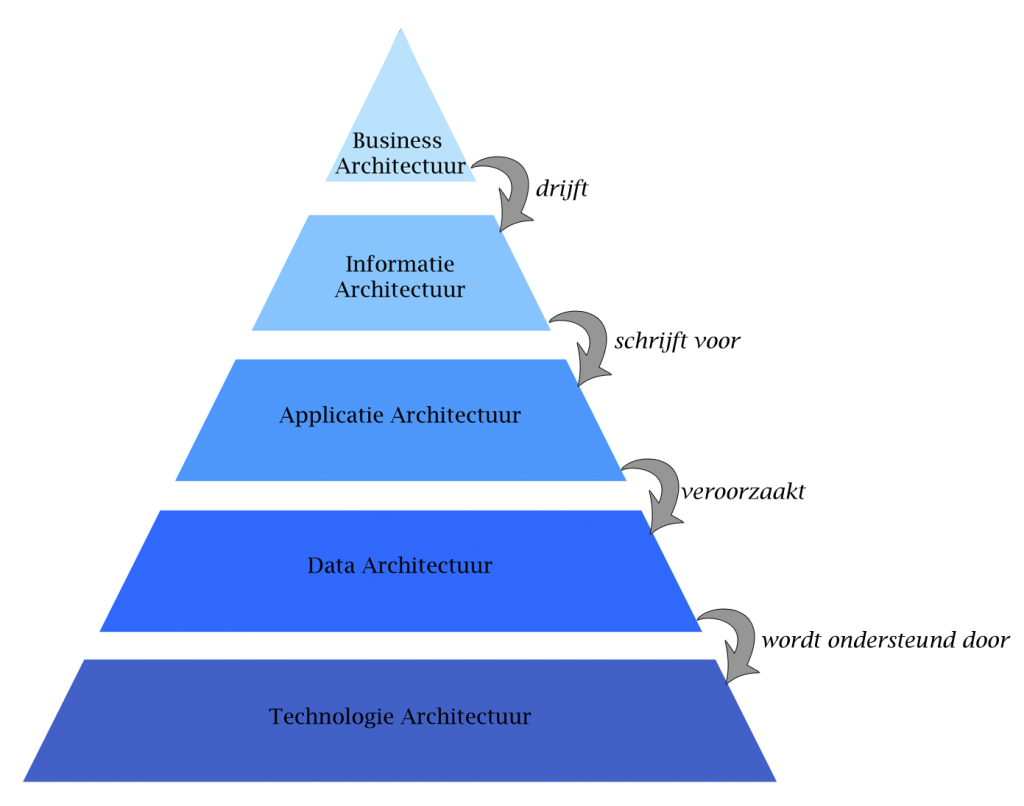 Enterprise-Architecture